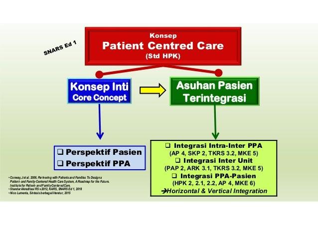 Asuhan Pasien Terintegrasi 1. Patient Engagement & Empowerment 2. DPJP sbg Clinical Leader 3. PPA sbg Tim, Kolaborasi Inte...