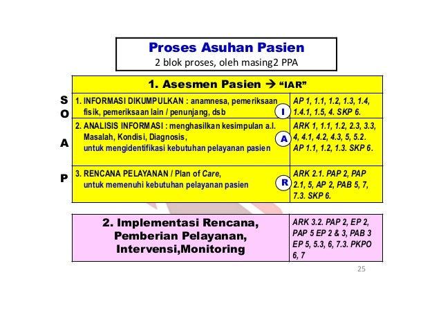 IGD Rawat Jalan Asesmen Awal (AP 1.3) Rawat Inap Asesmen Awal (AP 1.1) Pulang/ Rujuk Pulang/ Rujuk 1. D/ baru 2. D/Lama >3...