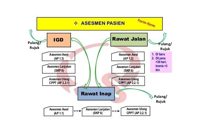 Beberapa Prinsip Proses Asesmen 1. Dasar : Pelayanan Berfokus pd Pasien/PCC, APT (Asuhan Pasien Terintegrasi) dan IAR 2. A...