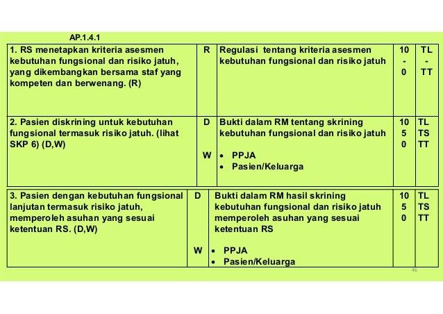 KARS, Nico A. Lumenta 48 1. RS menetapkan regulasi pasien diskrining untuk rasa nyeri (lihat juga PAP.6, EP 1). (R) R Regu...