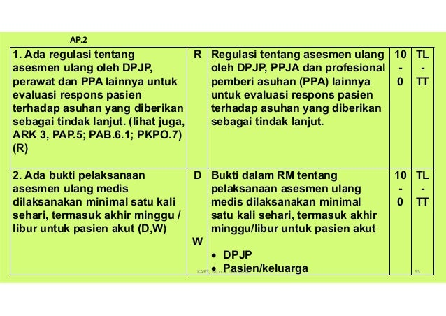 Maksud dan Tujuan AP.2 dan AP.2.1 Asesmen ulang oleh semua PPA merupakan faktor penting untuk evaluasi thd keputusan ttg a...