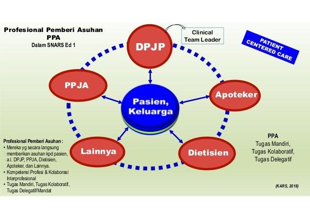 1. Patient Engagement & Empowerment. (HPK, ARK, PAP, MKE) 2. DPJP sbg Clinical Leader. (PAP, AP) 3. PPA sbg Tim, Kolaboras...