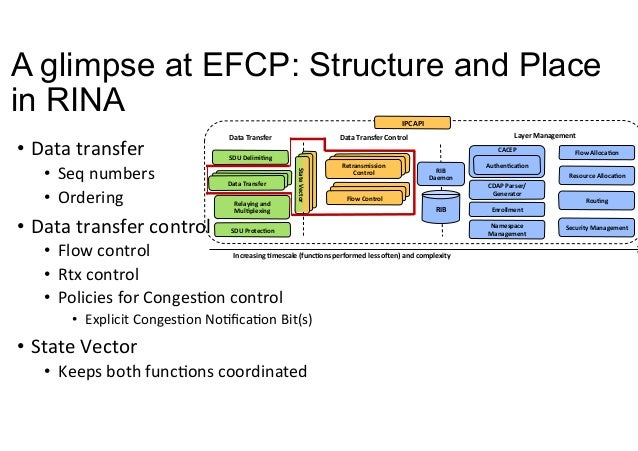 Error and Flow Control Protocol (EFCP) Design and Implementation: A Data Transfer Protocol for the Recursive Internet Architecture Slide 3