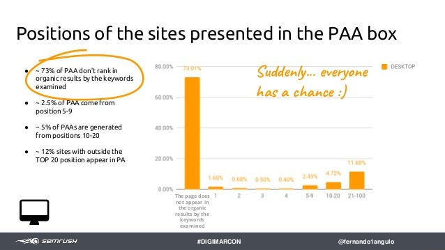 How to benefit? Ways to optimize Content for Featured Snippets and expand PPA score 42