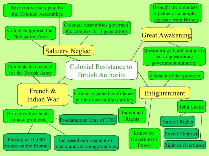Colonial Resistance to  British Authority Salutary Neglect Colonists Ignored the  Navigation Acts Enlightenment John Locke...