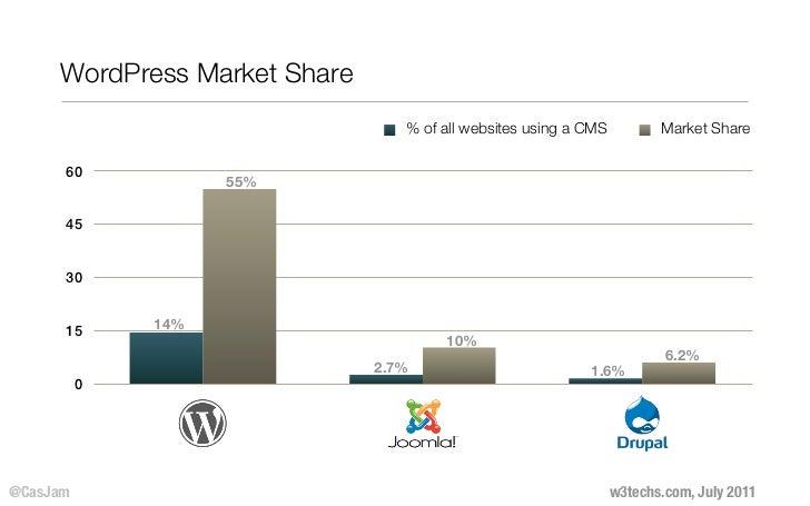 WordPress Market Share                                 % of all websites using a CMS          Market Share      60        ...