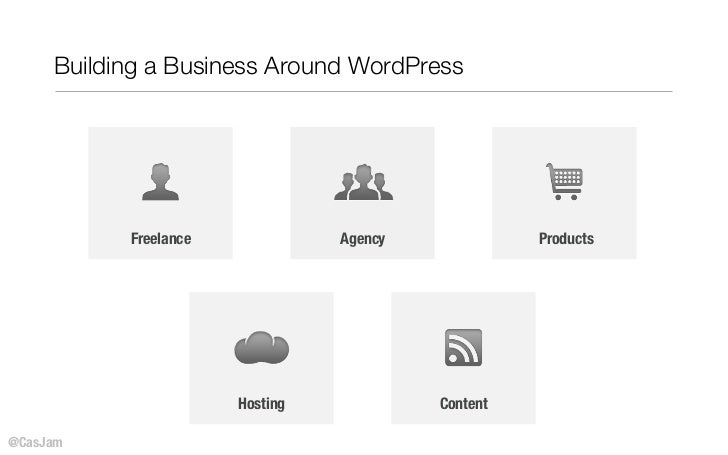 Building a Business Around WordPress           Freelance             Agency             Products                       Hos...