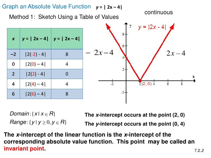 7.2 abs value function