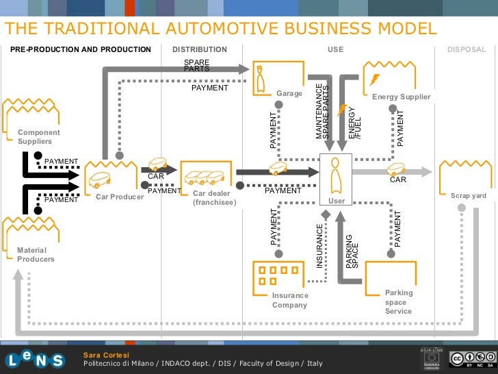 THE TRADITIONAL AUTOMOTIVE BUSINESS MODEL USE DISPOSAL PRE-PRODUCTION AND PRODUCTION DISTRIBUTION Car Producer Car dealer ...