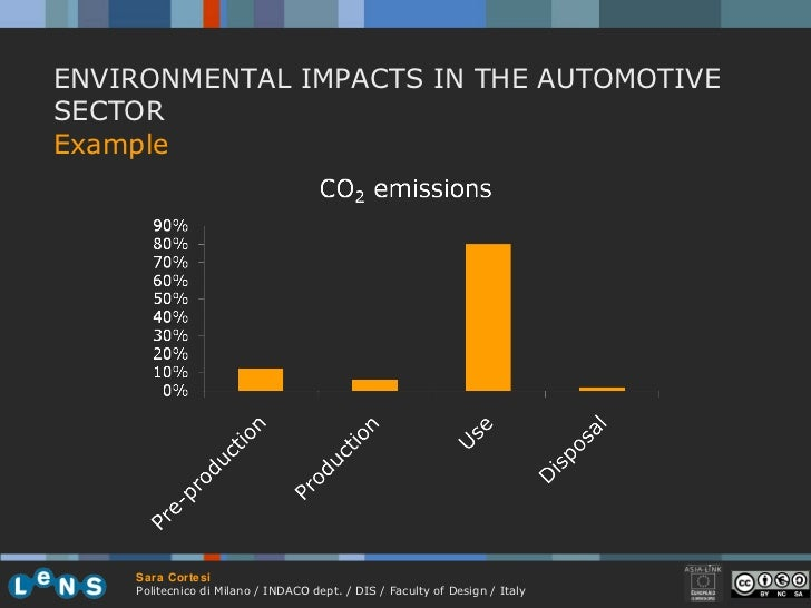 ENVIRONMENTAL IMPACTS IN THE AUTOMOTIVE SECTOR Example