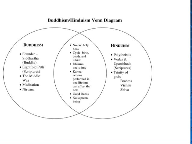 72 trade spreads indian religion and culture – Hinduism Worksheet