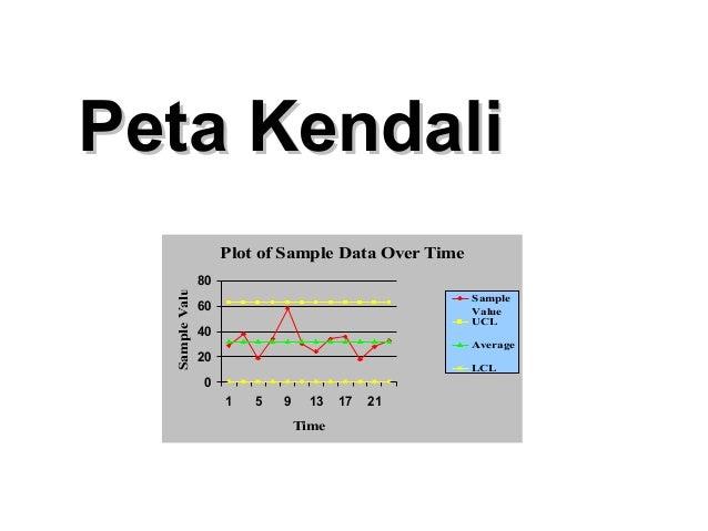 Peta KendaliPeta KendaliPlot of Sample Data Over Time0204060801 5 9 13 17 21TimeSampleValueSampleValueUCLAverageLCL