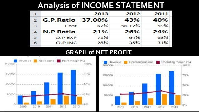 apples financial statement analysis Apple income statement, balance sheet and statement of cash flows apple  financial statements, charts, historical data, comparisons and more at zacks.