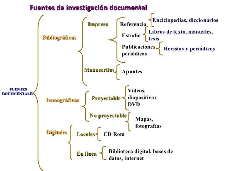 Fuentes de investigación documental FUENTES DOCUMENTALES Bibliográficas Iconográficas Digitales Referencia Enciclopedias, ...