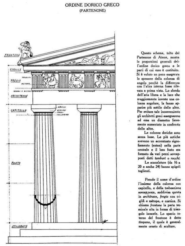 7 architettura greca il tempio gli ordini architettonici for Colonne esterne di stile dell artigiano