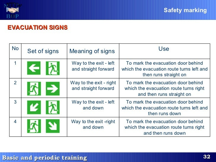 Safety marking   EVACUATION SIGNS   No Set of signs   Meaning of signs   Use  1 Way to the exit - left and straight forwar...