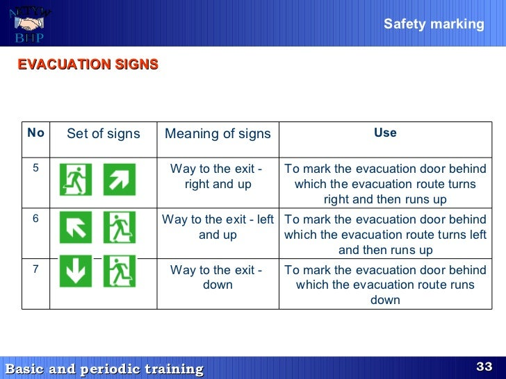Safety marking   EVACUATION SIGNS   No Set of signs Meaning of signs Use 5 Way to the exit -  right and up To mark the eva...
