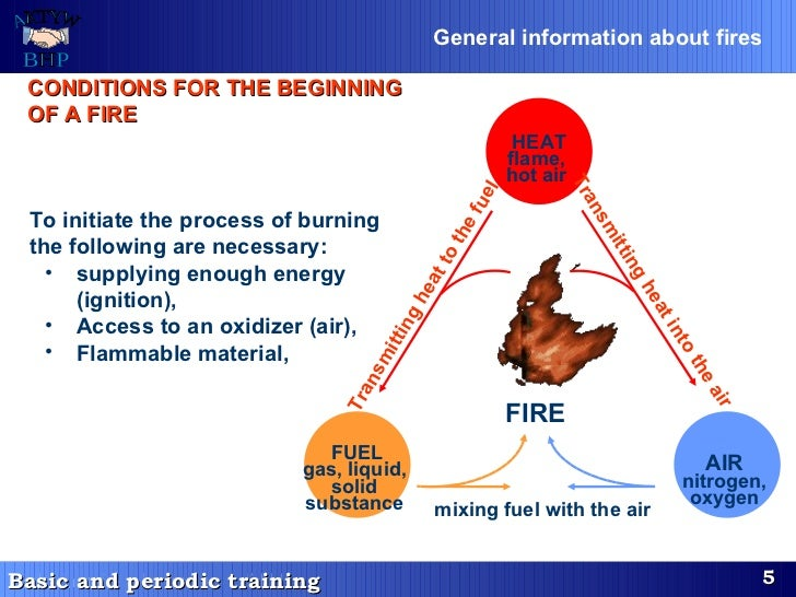 CONDITIONS FOR THE BEGINNING OF A FIRE <ul><li>To initiate the process of burning the following are necessary: </li></ul><...
