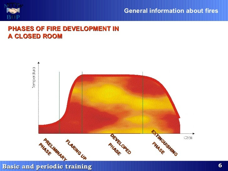 PHASES OF FIRE DEVELOPMENT IN A CLOSED ROOM General information about fires   PRELIMINARY   PHASE   DEVELOPED PHASE   EXTI...