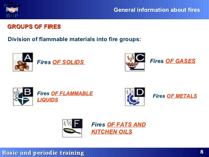 GROUPS OF FIRES   Fires   OF FATS AND KITCHEN OILS Fires  OF SOLIDS   Fires  OF GASES   Division of flammable materials in...