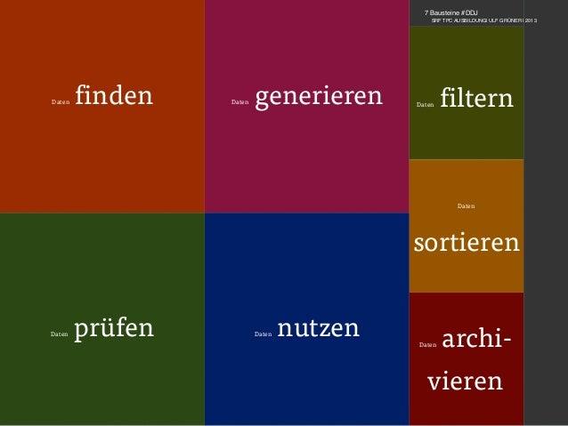 ulfgruener.de | 2013 Daten finden Daten generieren Daten prüfen Daten nutzen Daten archi- vieren Daten sortieren Daten fil...