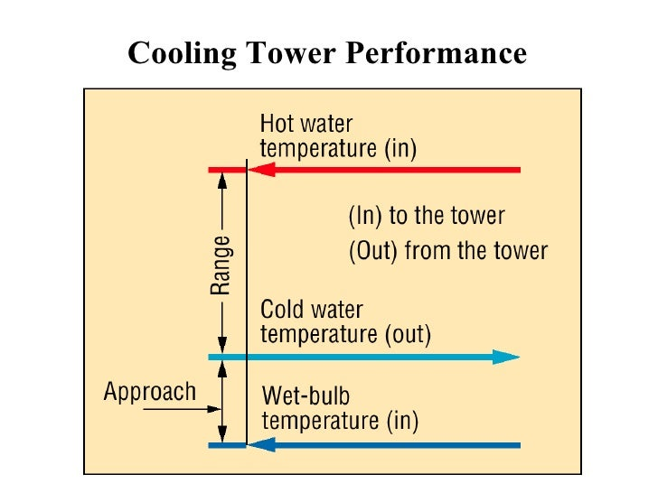 7.Cooling Tower