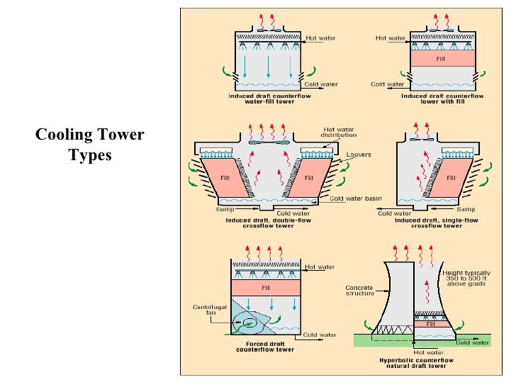Natural Draft Cooling Tower Vs Induced Draft Cooling Tower