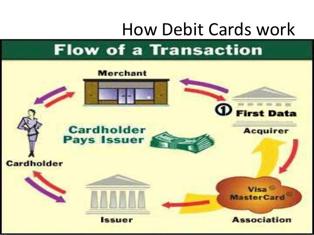Credit Cards: Types to Choose From