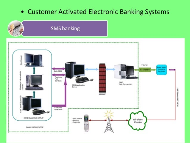 the effect of using electronic banking Online banking provides consumers with a convenient method of conducting bank business from the comfort and security of their own home and personal computer.