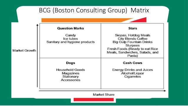 bcg matrix jamba juice Develop a competitive profile matrix for best buy include a 250-word summary of what you discovered while doing this analysisconstruct an ife matrix for best buy.