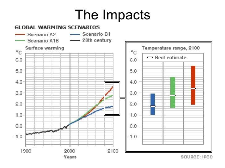 7 Enhance Greenhouse Effect