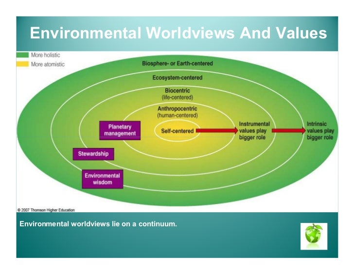 environmental worldview This study examines the influence of a major environmental problem, the 1988 drought, on environmental worldview its aims are to both examine the stability of environmental worldview and to.