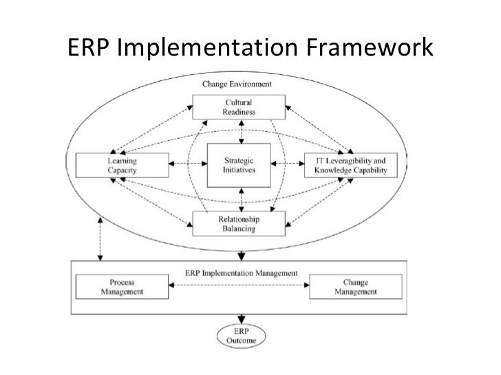 Successful ERP Implementation - Complexity vs. Simplicity ...