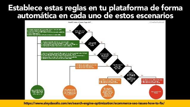 #seoecommerce en #CongresoDSM21 por @aleyda de @orainti Establece estas reglas en tu plataforma de forma automática en cad...
