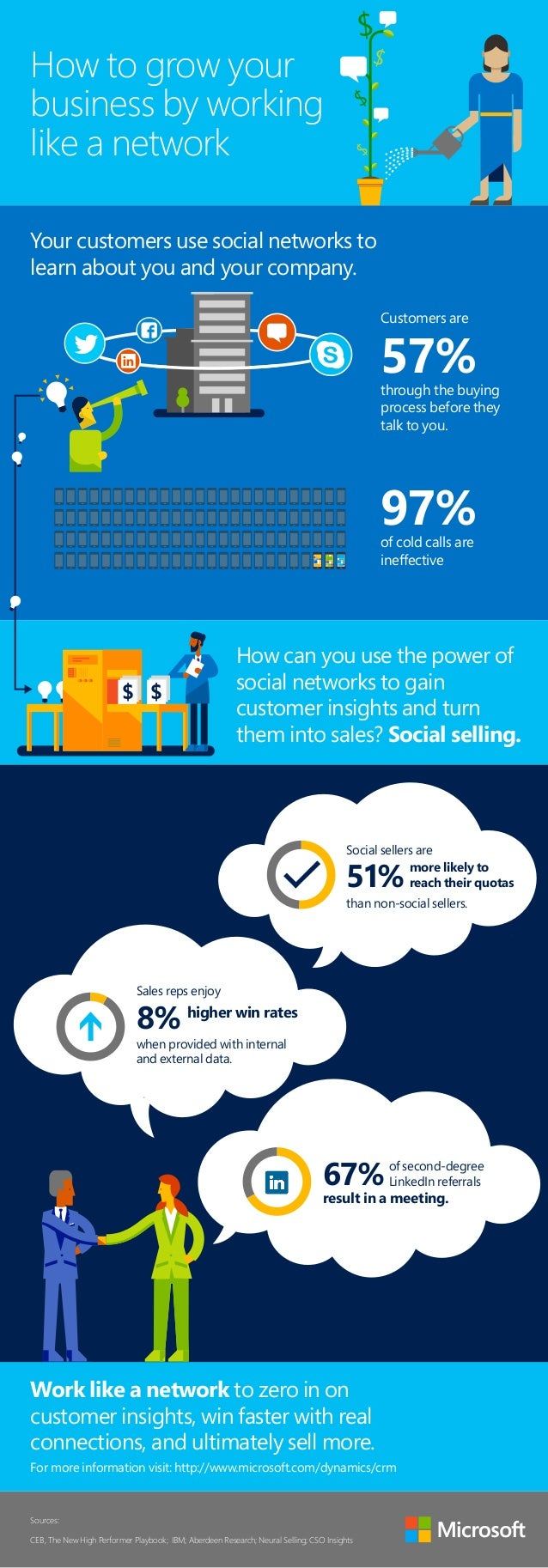 How to grow your  business by working  like a network  Customers are  57%  through the buying  process before they  talk t...