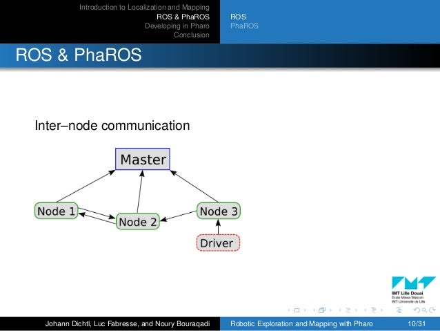 Introduction to Localization and Mapping ROS & PhaROS Developing in Pharo Conclusion ROS PhaROS ROS & PhaROS Inter–node co...