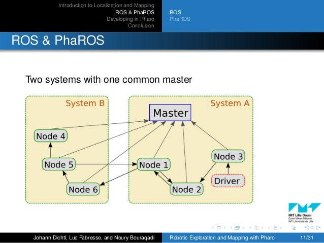 Introduction to Localization and Mapping ROS & PhaROS Developing in Pharo Conclusion ROS PhaROS ROS & PhaROS Two systems w...