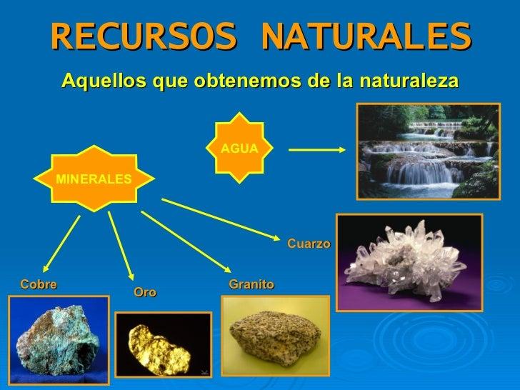 RECURSOS NATURALES <ul><li>Aquellos que obtenemos de la naturaleza </li></ul>AGUA MINERALES Cobre Oro Granito Cuarzo