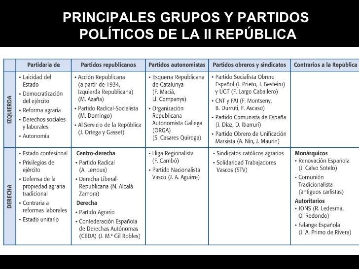 Resultado de imagen de grupos politicos segunda republica