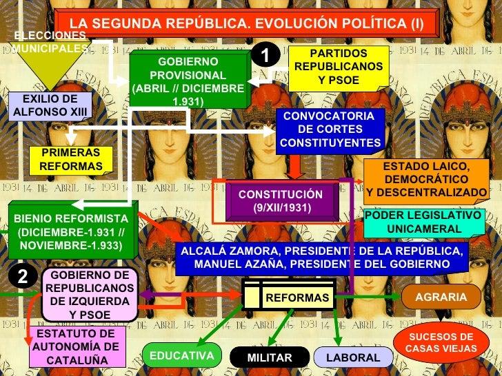 LA SEGUNDA REPÚBLICA. EVOLUCIÓN POLÍTICA (I) GOBIERNO PROVISIONAL (ABRIL // DICIEMBRE 1.931) BIENIO REFORMISTA (DICIEMBRE-...