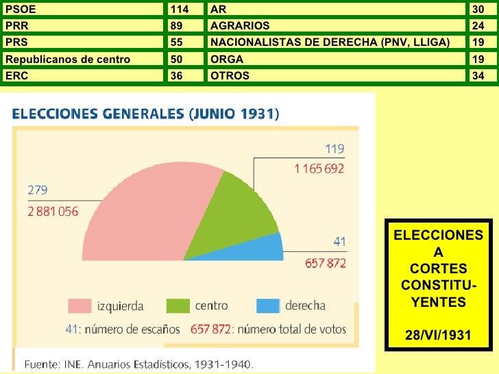 ELECCIONES A CORTES CONSTITU- YENTES 28/VI/1931 PSOE 114 AR 30 PRR 89 AGRARIOS 24 PRS 55 NACIONALISTAS DE DERECHA (PNV, LL...
