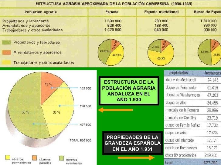 ESTRUCTURA DE LA POBLACIÓN AGRARIA ANDALUZA EN EL AÑO 1.930 PROPIEDADES DE LA GRANDEZA ESPAÑOLA EN EL AÑO 1.931