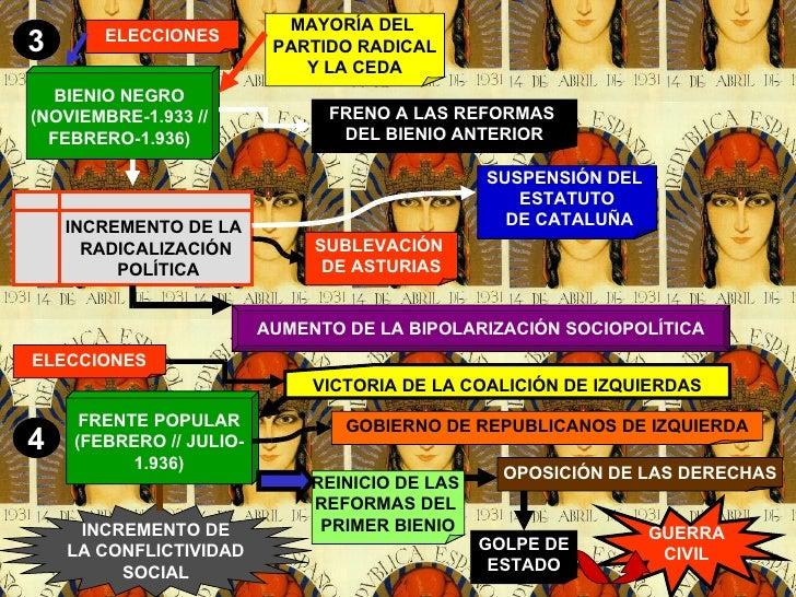 FRENTE POPULAR (FEBRERO // JULIO- 1.936) BIENIO NEGRO (NOVIEMBRE-1.933 // FEBRERO-1.936) 3 4 MAYORÍA DEL  PARTIDO RADICAL ...