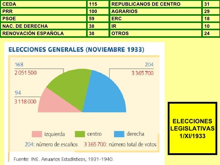 ELECCIONES LEGISLATIVAS 1/XI/1933 CEDA 115 REPUBLICANOS DE CENTRO 31 PRR 100 AGRARIOS 29 PSOE 59 ERC 18 NAC. DE DERECHA 38...