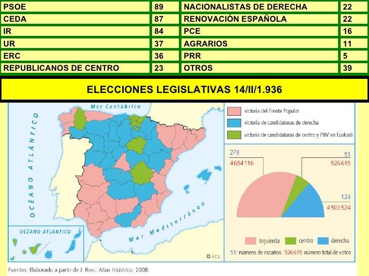 ELECCIONES LEGISLATIVAS 14/II/1.936 PSOE 89 NACIONALISTAS DE DERECHA 22 CEDA 87 RENOVACIÓN ESPAÑOLA 22 IR 84 PCE 16 UR 37 ...