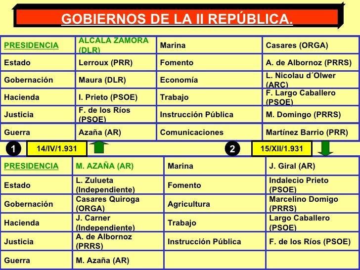 GOBIERNOS DE LA II REPÚBLICA. 14/IV/1.931 15/XII/1.931 1 2 PRESIDENCIA ALCALÁ ZAMORA (DLR) Marina Casares (ORGA) Estado Le...