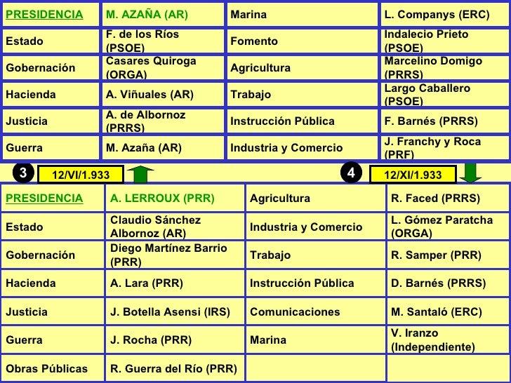 12/XI/1.933 3 12/VI/1.933 4 PRESIDENCIA A. LERROUX (PRR) Agricultura R. Faced (PRRS) Estado Claudio Sánchez Albornoz (AR) ...