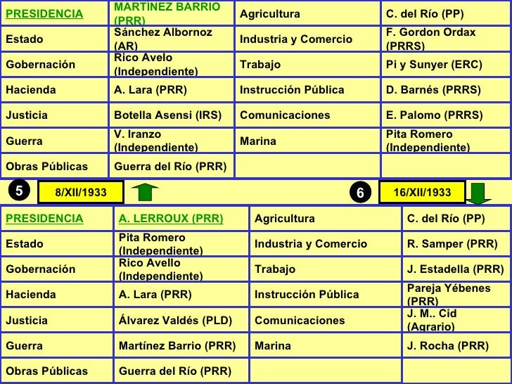 8/XII/1933 5 6 16/XII/1933 PRESIDENCIA MARTÍNEZ BARRIO (PRR) Agricultura C. del Río (PP) Estado Sánchez Albornoz (AR) Indu...