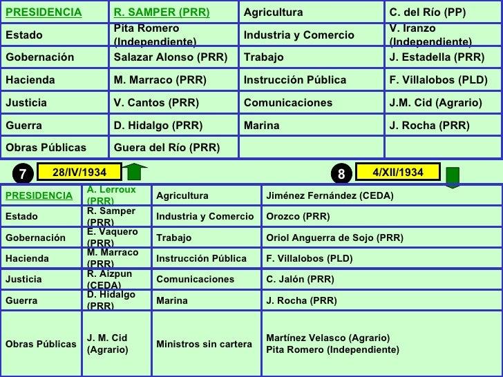 8 7 28/IV/1934 4/XII/1934 PRESIDENCIA R. SAMPER (PRR) Agricultura C. del Río (PP) Estado Pita Romero (Independiente) Ind...