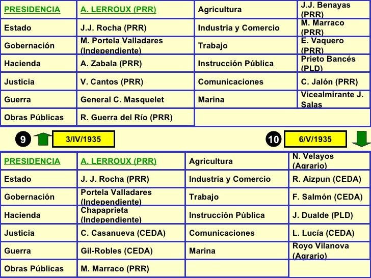 9 10 3/IV/1935 6/V/1935 PRESIDENCIA A. LERROUX (PRR) Agricultura J.J. Benayas (PRR) Estado J.J. Rocha (PRR) Industria y Co...